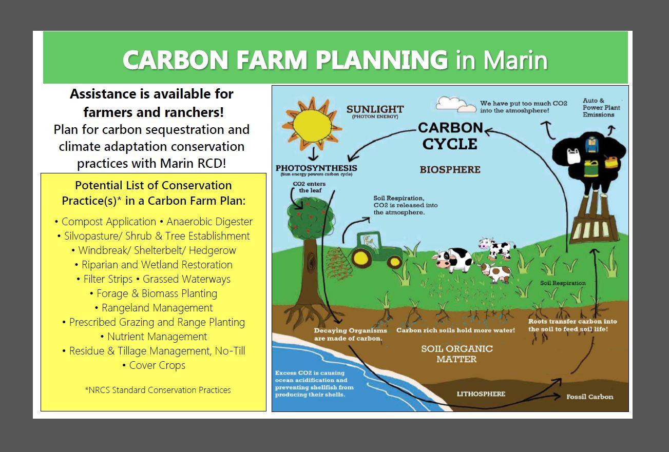 Carbon Farm Plan