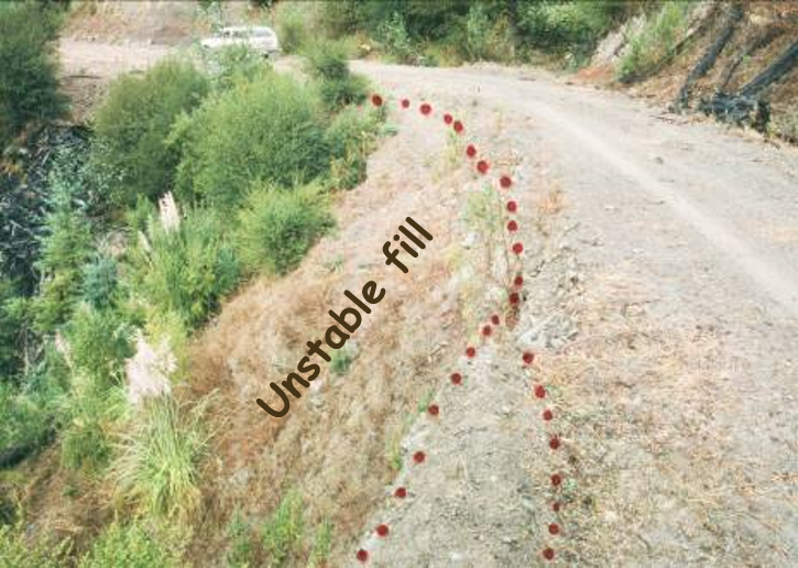 A dirt road image is labelled, with a section of unstable fill (that looks uneven and convex) outlined and labelled.
